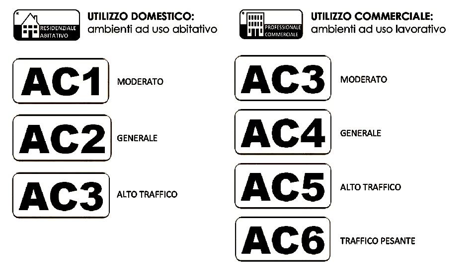 I laminati vengono differenziati anche in base alla<strong>classe di abrasione e alla classe d'uso</strong> img-responsive